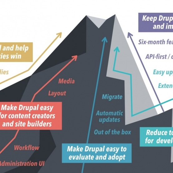 Drupal Product Strategy